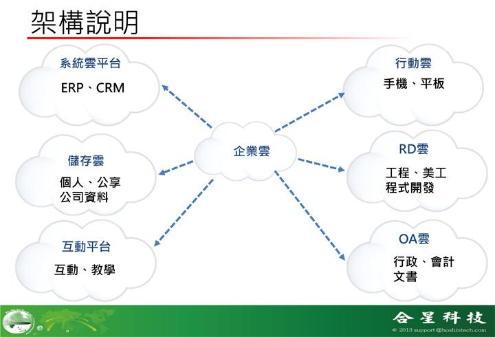 合星科技-雲端架構說明