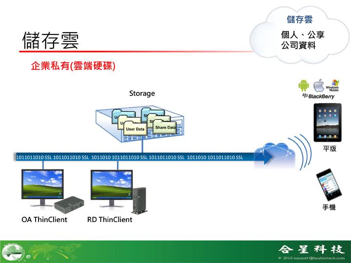 企業私雲服務-合星科技